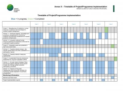 Timetable Of Project Implementation Undp Climate Change