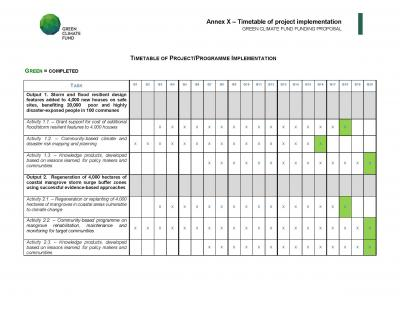 Timetable Of Project Implementation  UndpS Climate Change