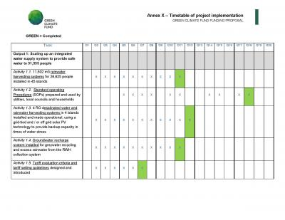 Timetable Of Project Implementation | Undp'S Climate Change